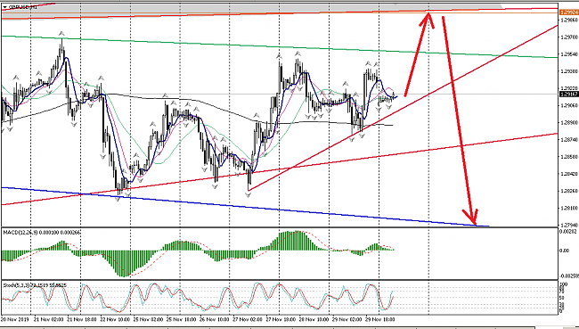Click image for larger version  Name:GBPUSD.png Views:2 Size:43.3 KB ID:213497