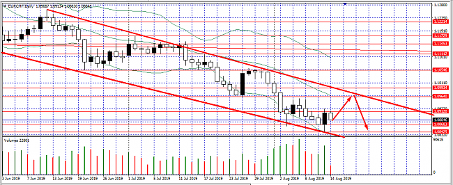 Click image for larger version  Name:eurchf.png Views:3 Size:36.5 KB ID:193747