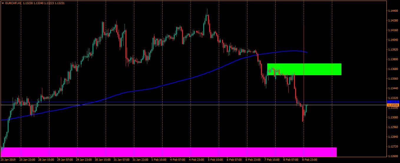 EURCHF in Technical_478118153